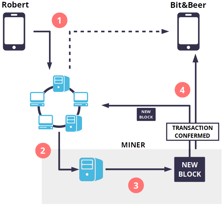 The Transaction Is Propagated In Bitcoin Network Phase 1 Of Scheme Waiter BitBeer Can See Roberts Payment On His Phone Almost Instantly